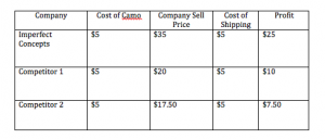 Cost of Camo Chart